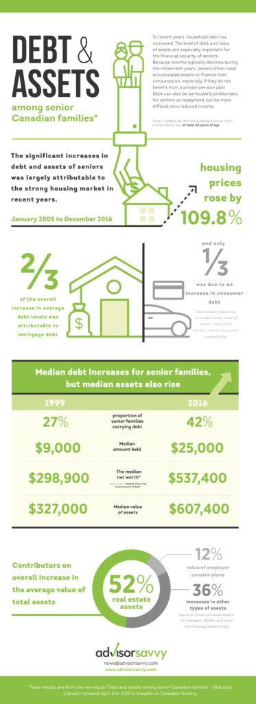 Senior Canadian Families Debt to Asset Ratio Increase Infographic